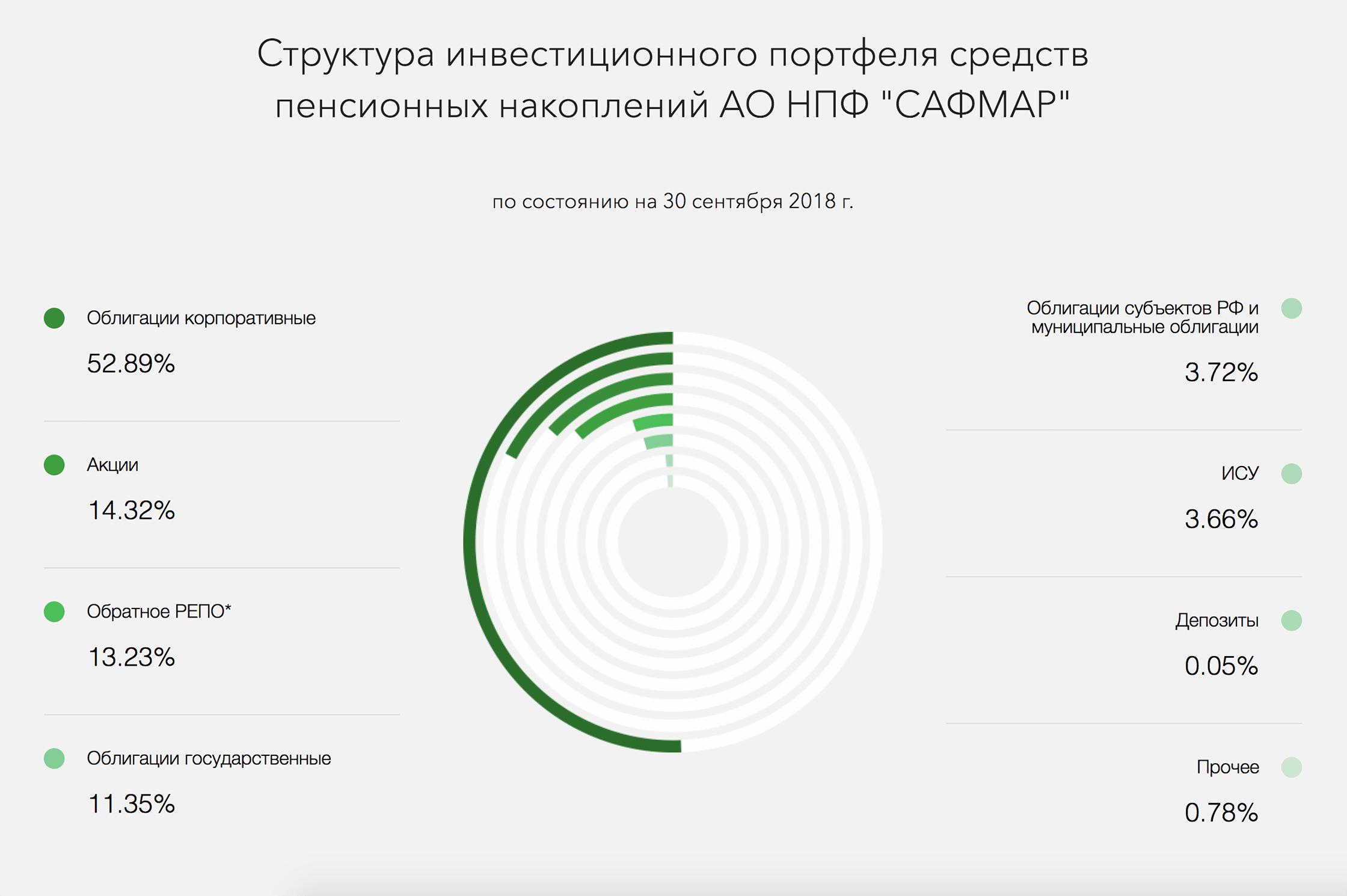 Куда и сколько инвестирует НПФ — ищите на его сайте