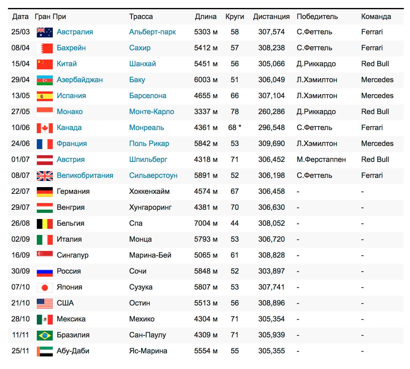 Гонки «Формулы-1» в 2018 году. Источник: f1news.ru
