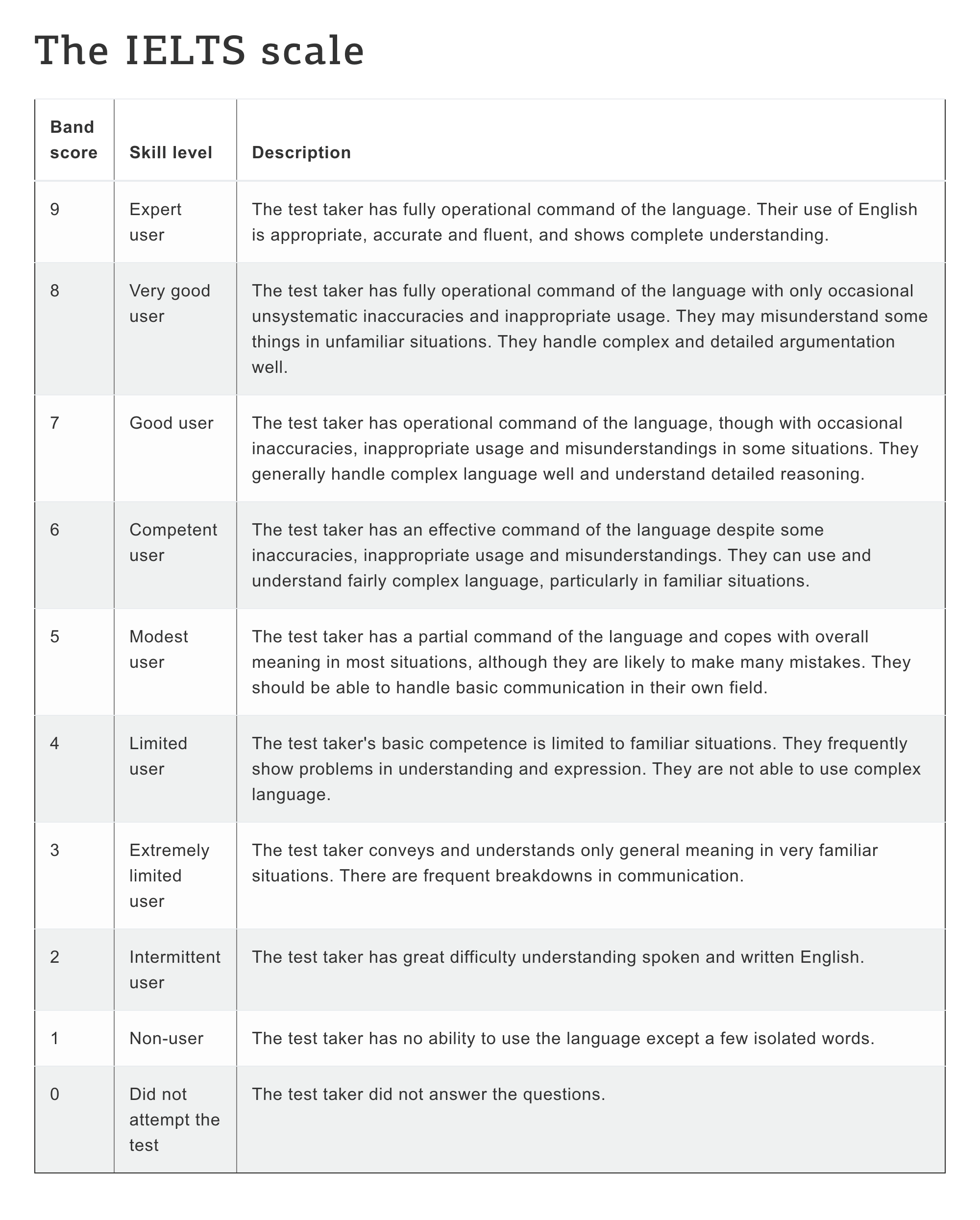 Что означают баллы в IELTS