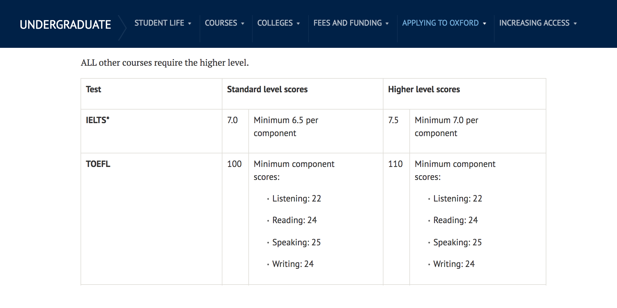 Требования Оксфордского университета к абитуриентам: базовые оценки подойдут тем, кто поступает на математический и компьютерный факультеты, повышенные — дляостальных специальностей