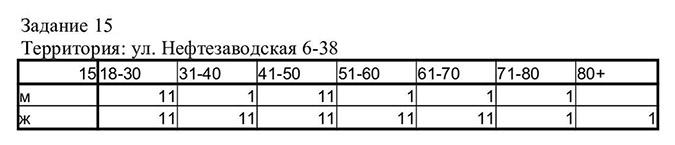 Пример квотного задания на поквартирном опросе. Каждая единица обозначает респондента: нужно опросить двух мужчин и двух женщин в возрасте 18—30 лет, одного мужчину и двух женщин в возрасте 31—40 и так далее
