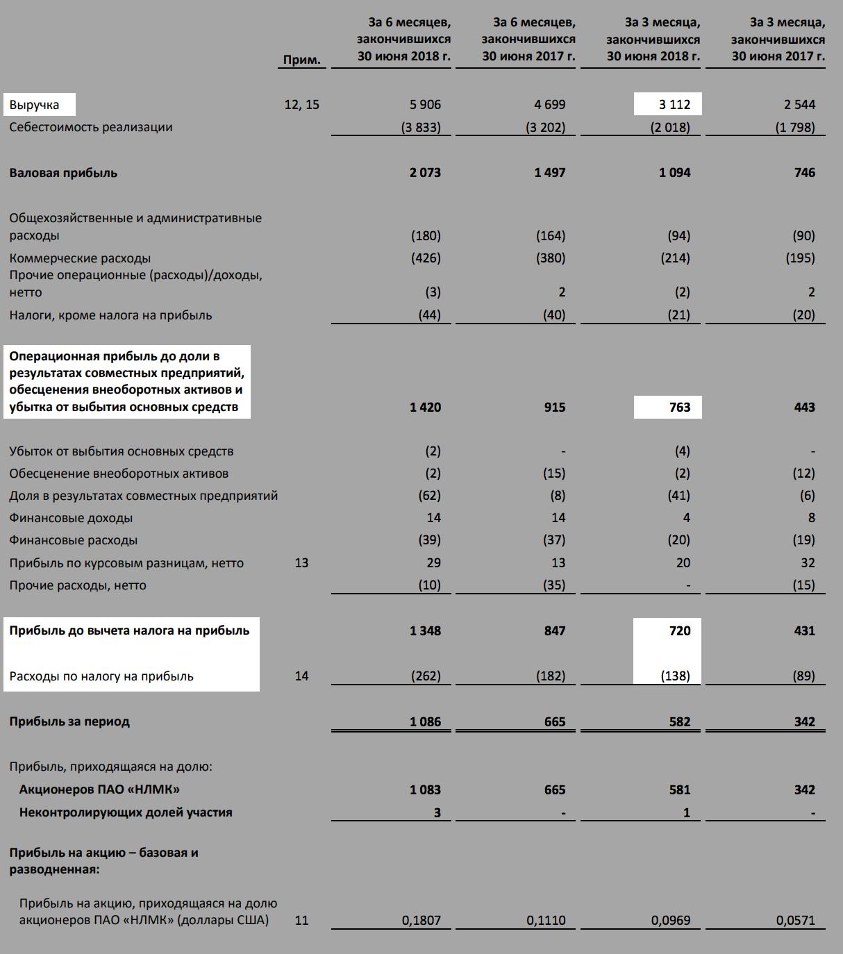 Страница 5 отчета НЛМК за 2 квартал 2018 года