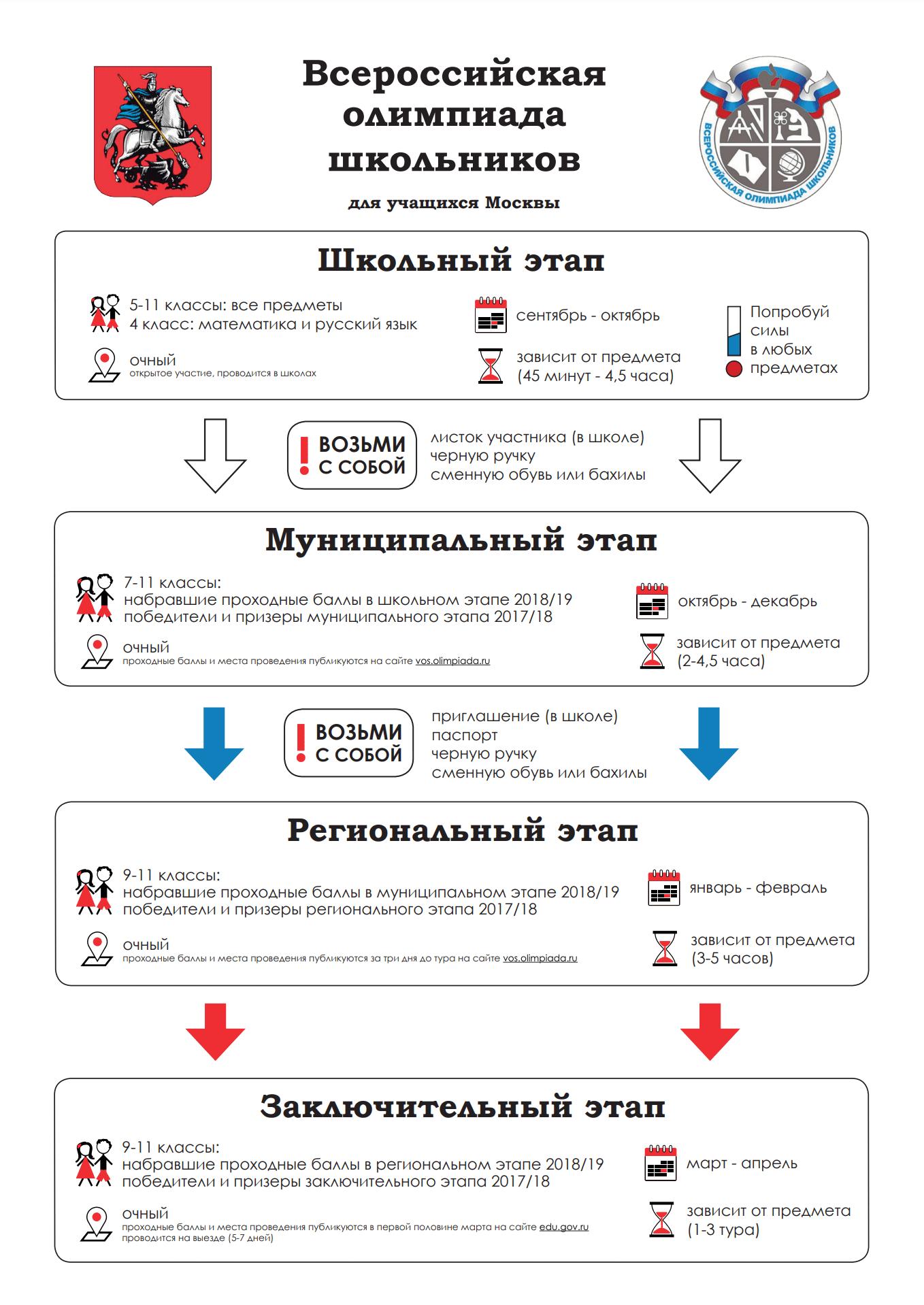 Памятка с сайта команды Москвы
