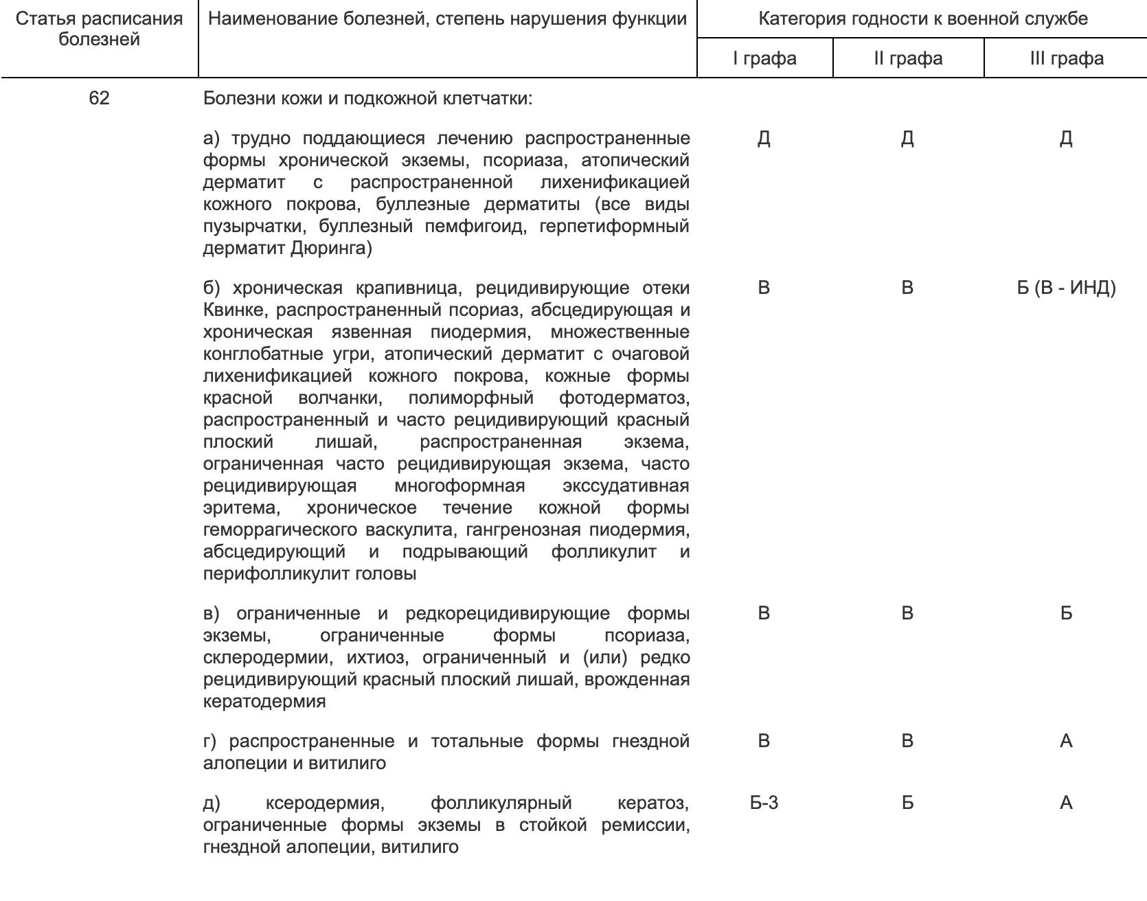 Статья 62 Расписания болезней, под{amp}amp;nbsp;которую попадает мой атопический дерматит