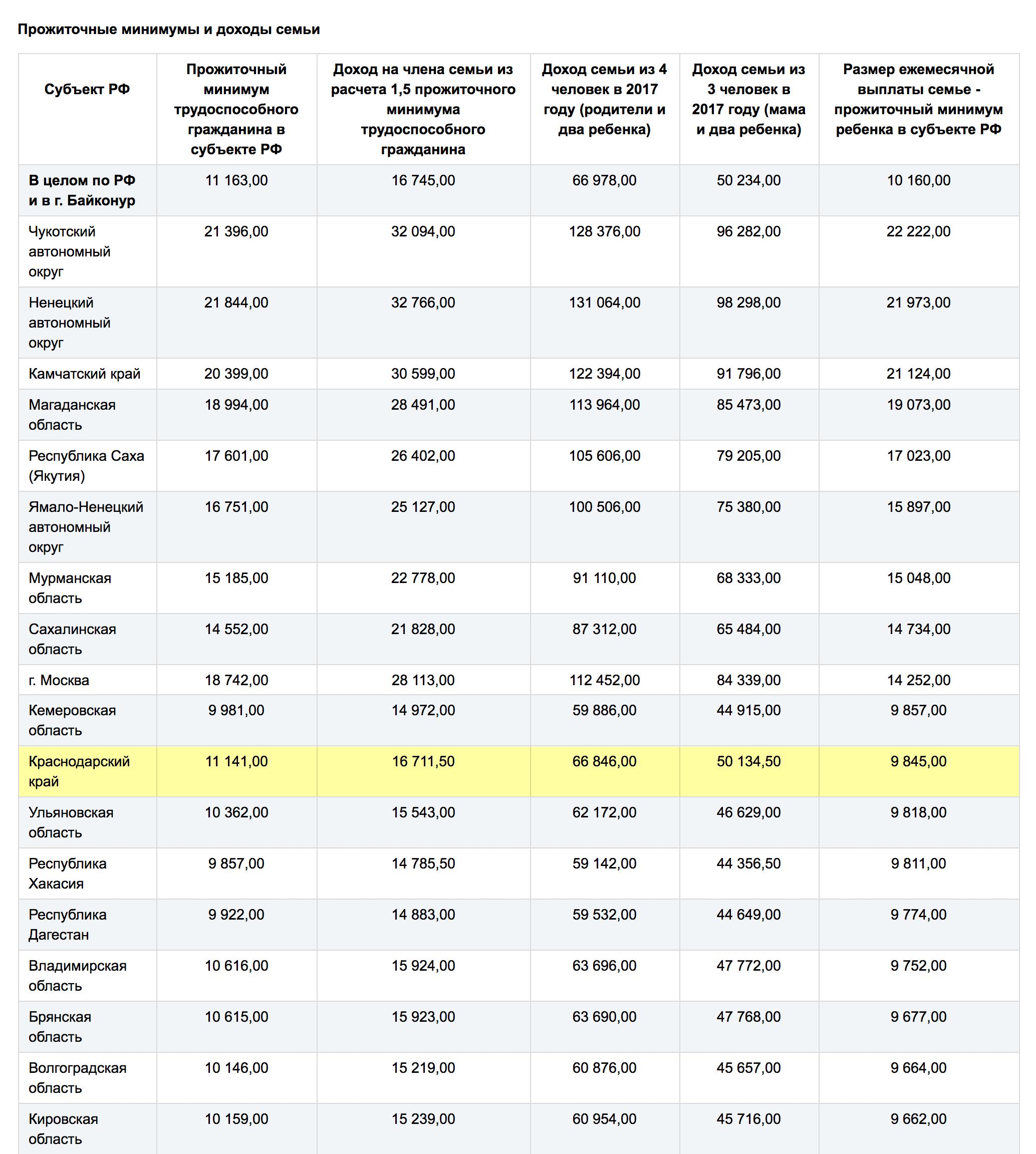 Каждый год эти цифры меняют, их индексируют чиновники