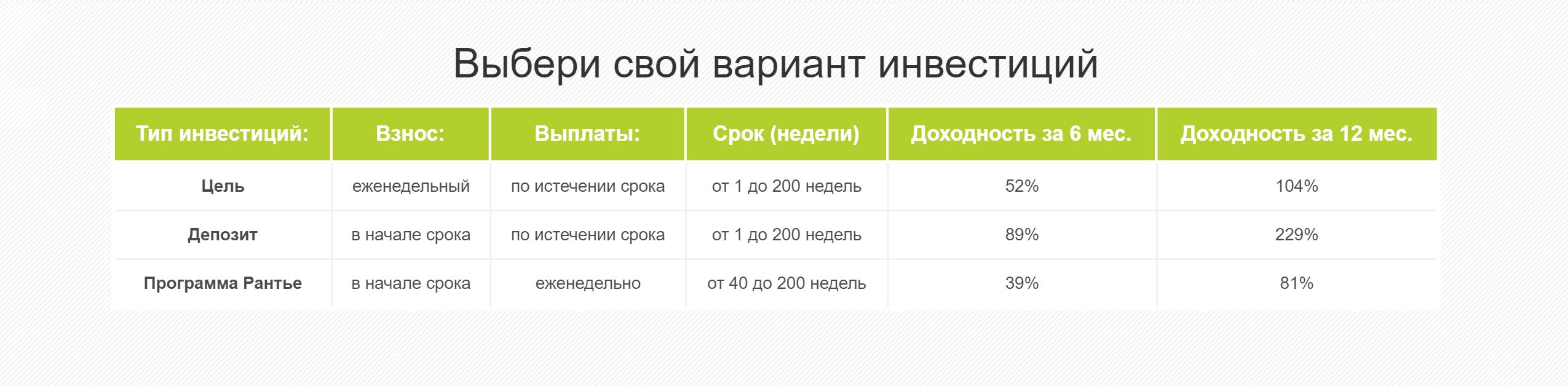 Если верить таблице, доходность программы «Цель» — 104% годовых