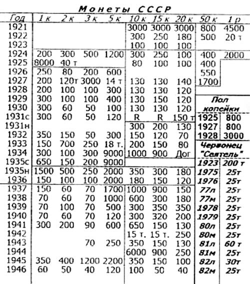 Таганский ценник. Левый столбец — год чеканки. Дальше — номиналы советских монет. Справа в центре — оценка полкопеек
