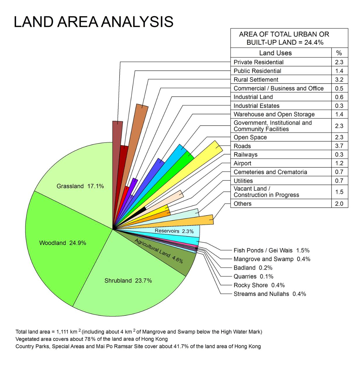 В Департаменте планирования проанализировали, какую площадь что занимает в Гонконге. Жилые здания — менее 7% территории