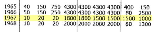 При&nbsp;этом обычные, а не юбилейные монеты 1967&nbsp;года ценятся намного выше: 10&nbsp;копеек — 1800<span class=ruble>Р</span>, 15&nbsp;копеек — 1500<span class=ruble>Р</span>, 20&nbsp;копеек — тоже 1500<span class=ruble>Р</span>