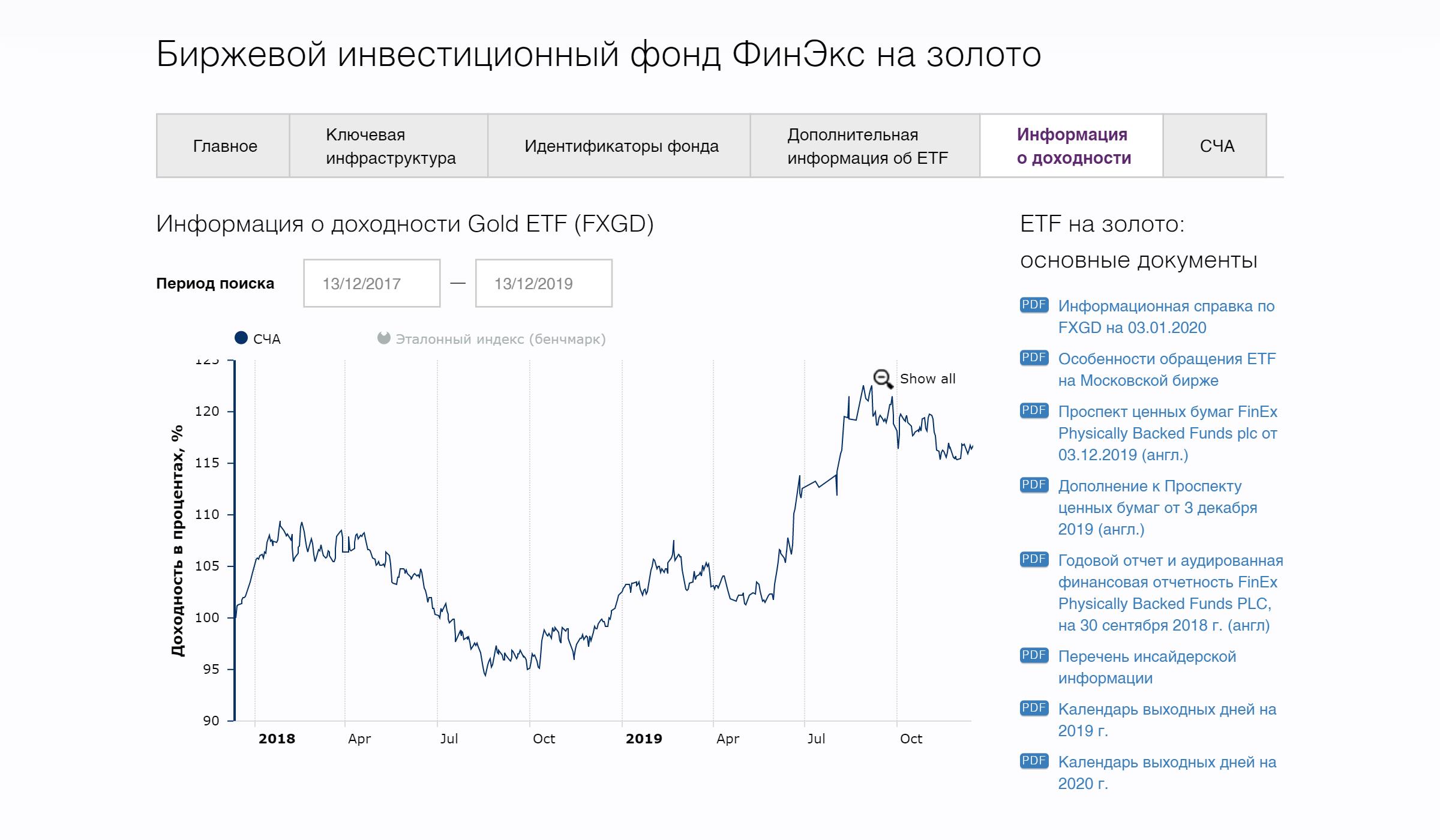 Данные о доходности фонда FXGD (золото) на сайте FinEx. За два года, с 13 декабря 2017 по 13 декабря 2019, акции FXGD выросли на 15,14% в долларах