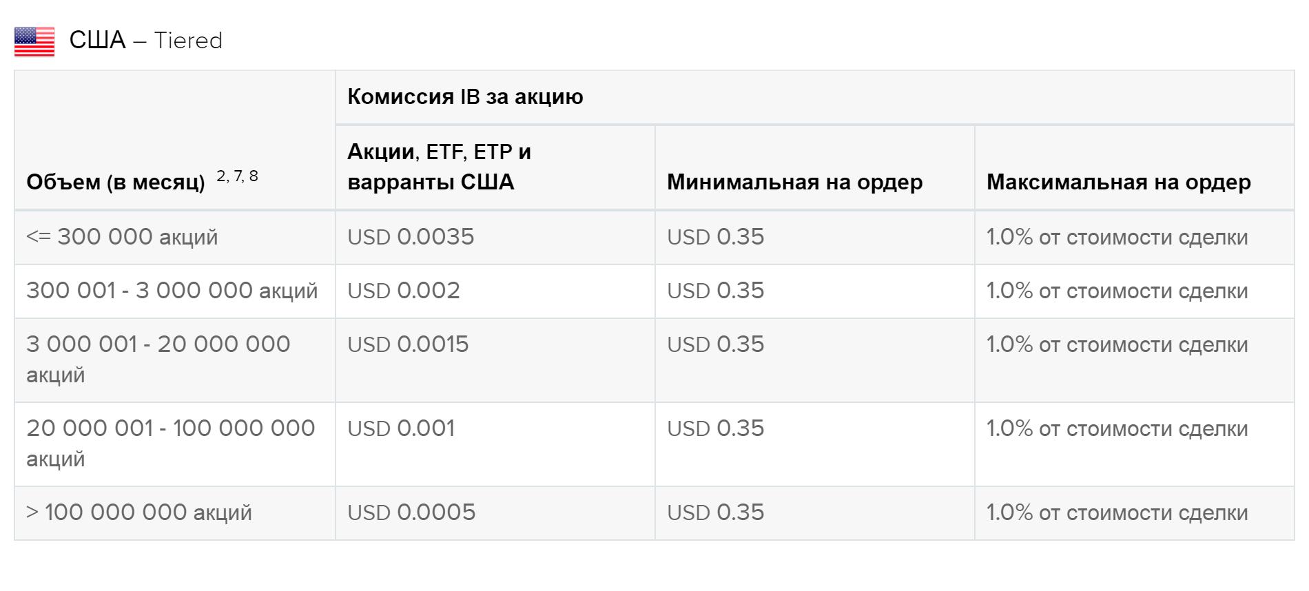 Аналогичный пример комиссий на многоуровневом тарифе