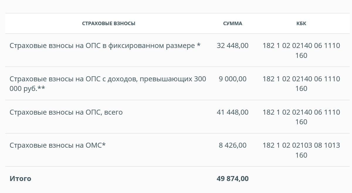 Например, если московский предприниматель в 2020&nbsp;году будет зарабатывать ежемесячно 100 000<span class=ruble>Р</span>, то 4156<span class=ruble>Р</span> из них ему придется отдавать на обязательные взносы