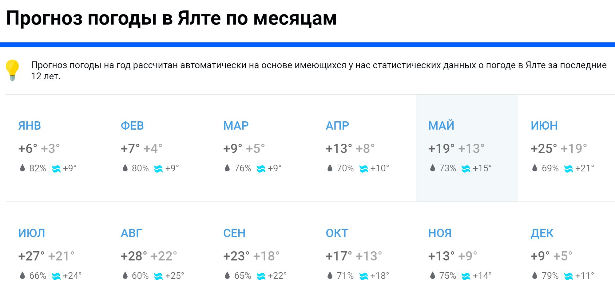 По данным «Погоды-мейл-ру», в Ялте жарче всего в июле и августе, а в июне и сентябре — прохладнее на 3—4 °С