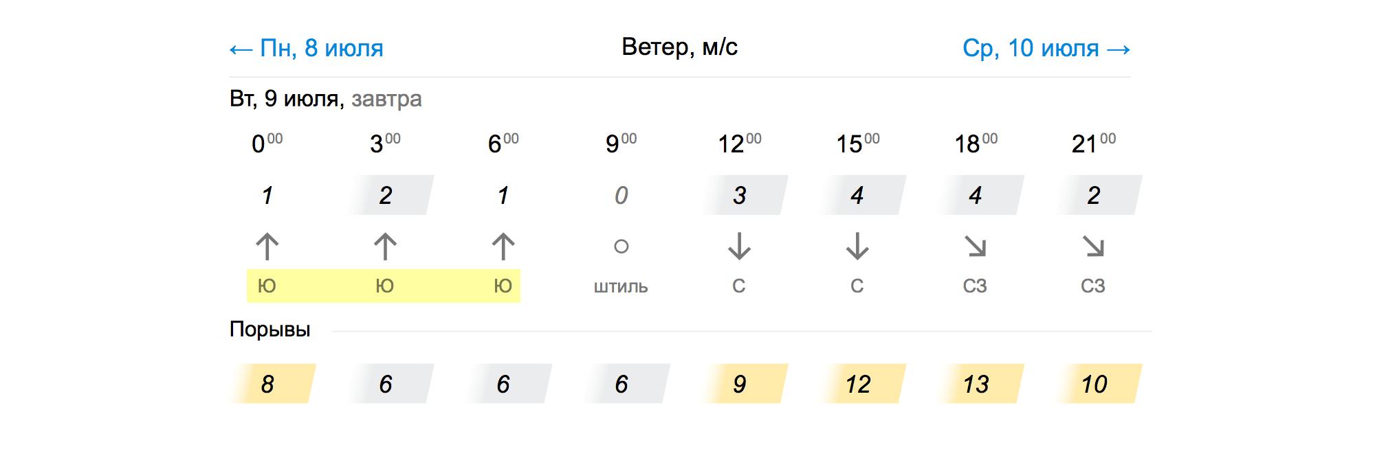 В прогнозе погоды сирокко обозначают буквой Ю или английскойS