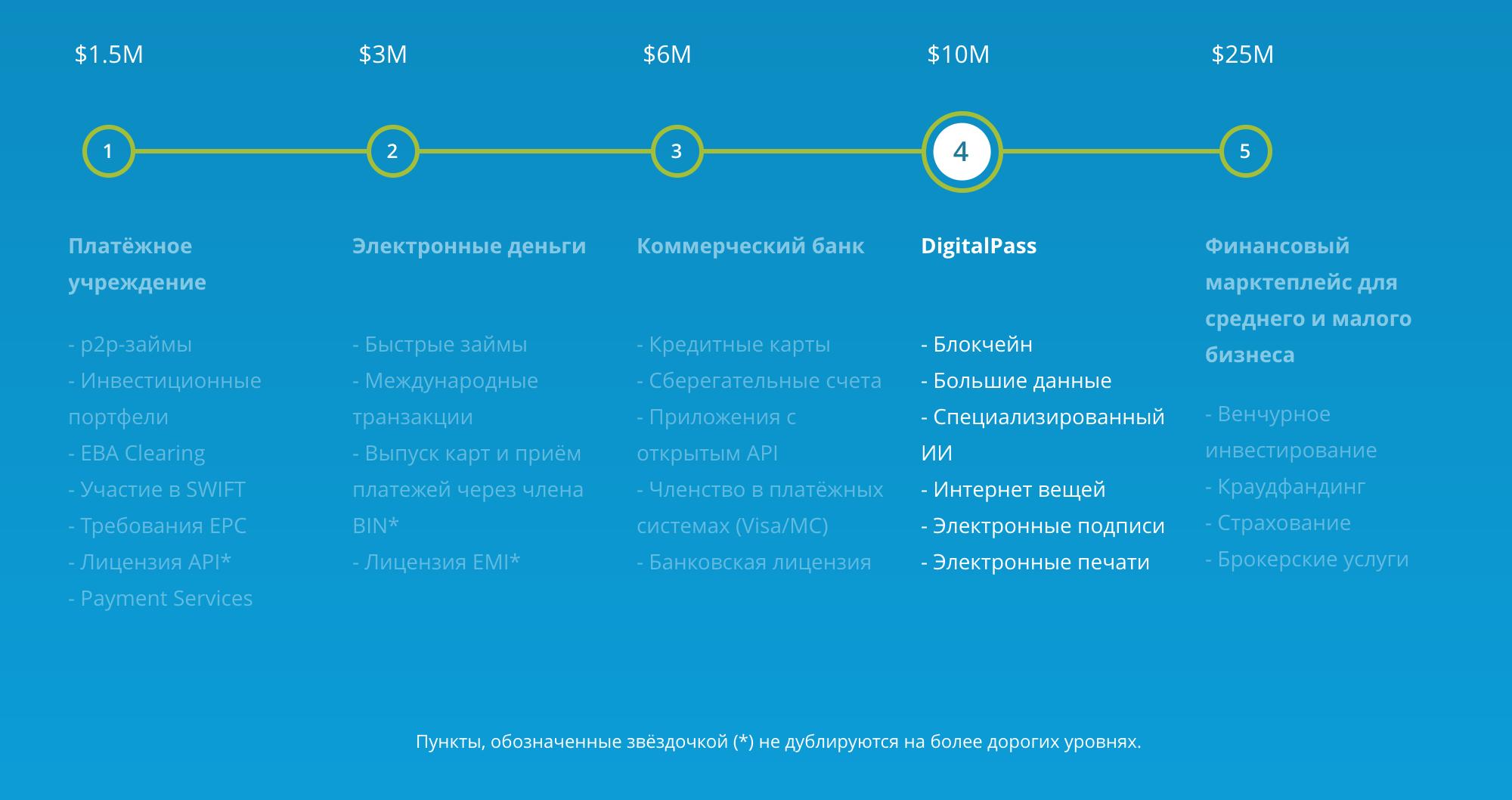 «Дорожная карта» проекта — план компании по созданию европейского криптовалютного банка