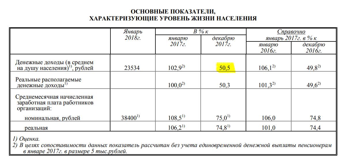 Отчет Росстата за январь 2018 года, стр. 76