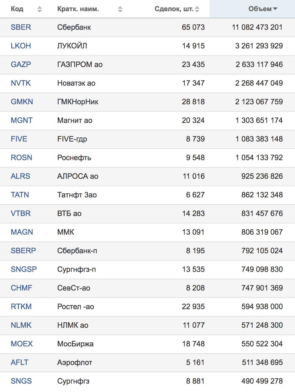 Результаты торгов Московской биржи от 25.05.2018 — топ-20 компаний по обороту в рублях. Источник: Московская биржа