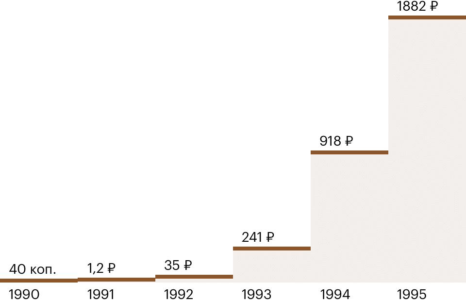 Стоимость килограмма картошки за пять лет выросла с 40 копеек до 1882 рублей. Данные: Росстат