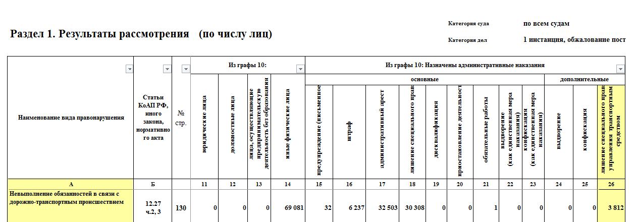 Статистика лишения прав за оставление места ДТП