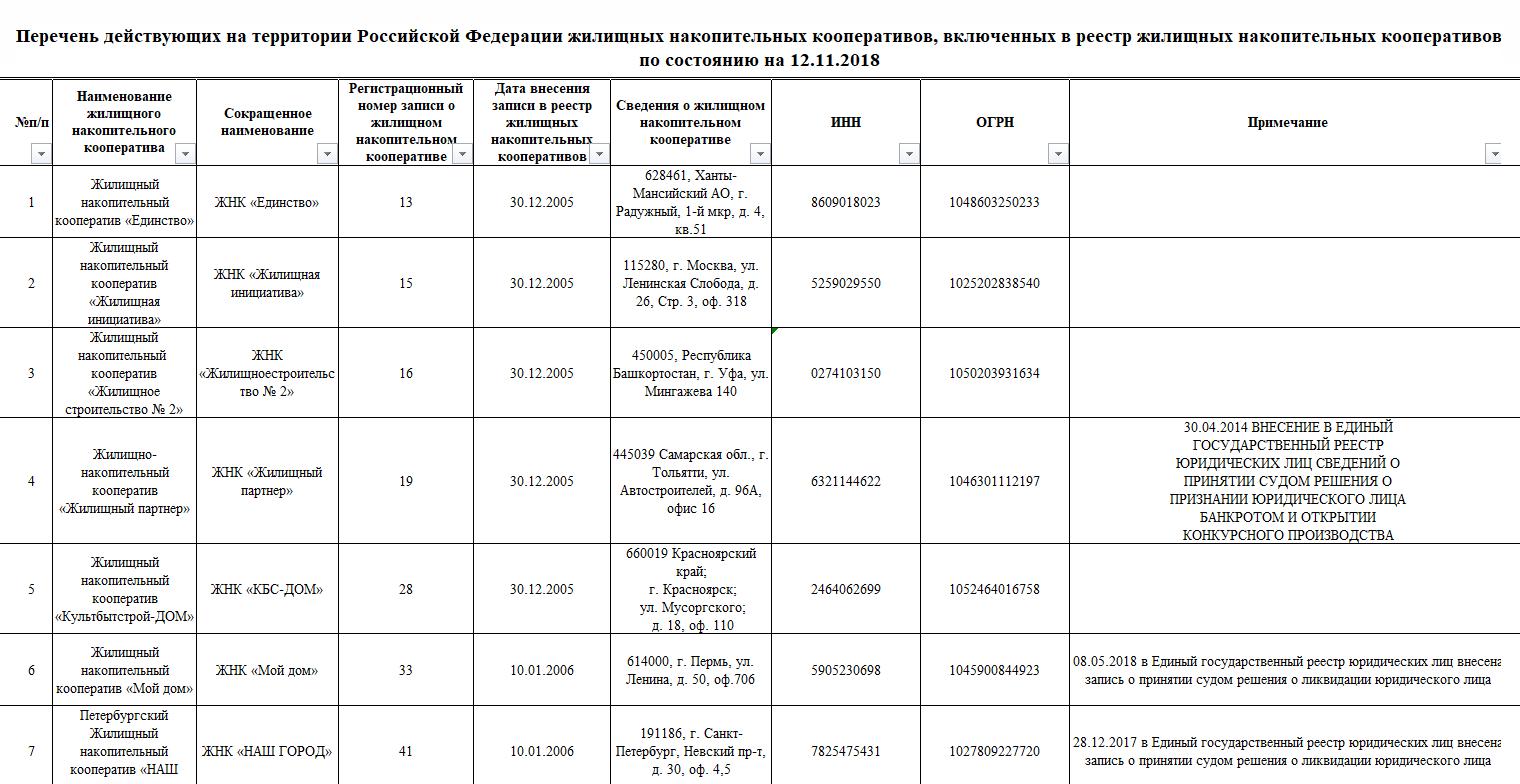 В реестре ЦБ можно посмотреть отметки о неблагонадежности кооператива
