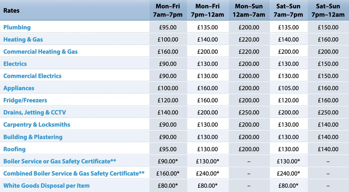 Цены на услуги одной ремонтной компании