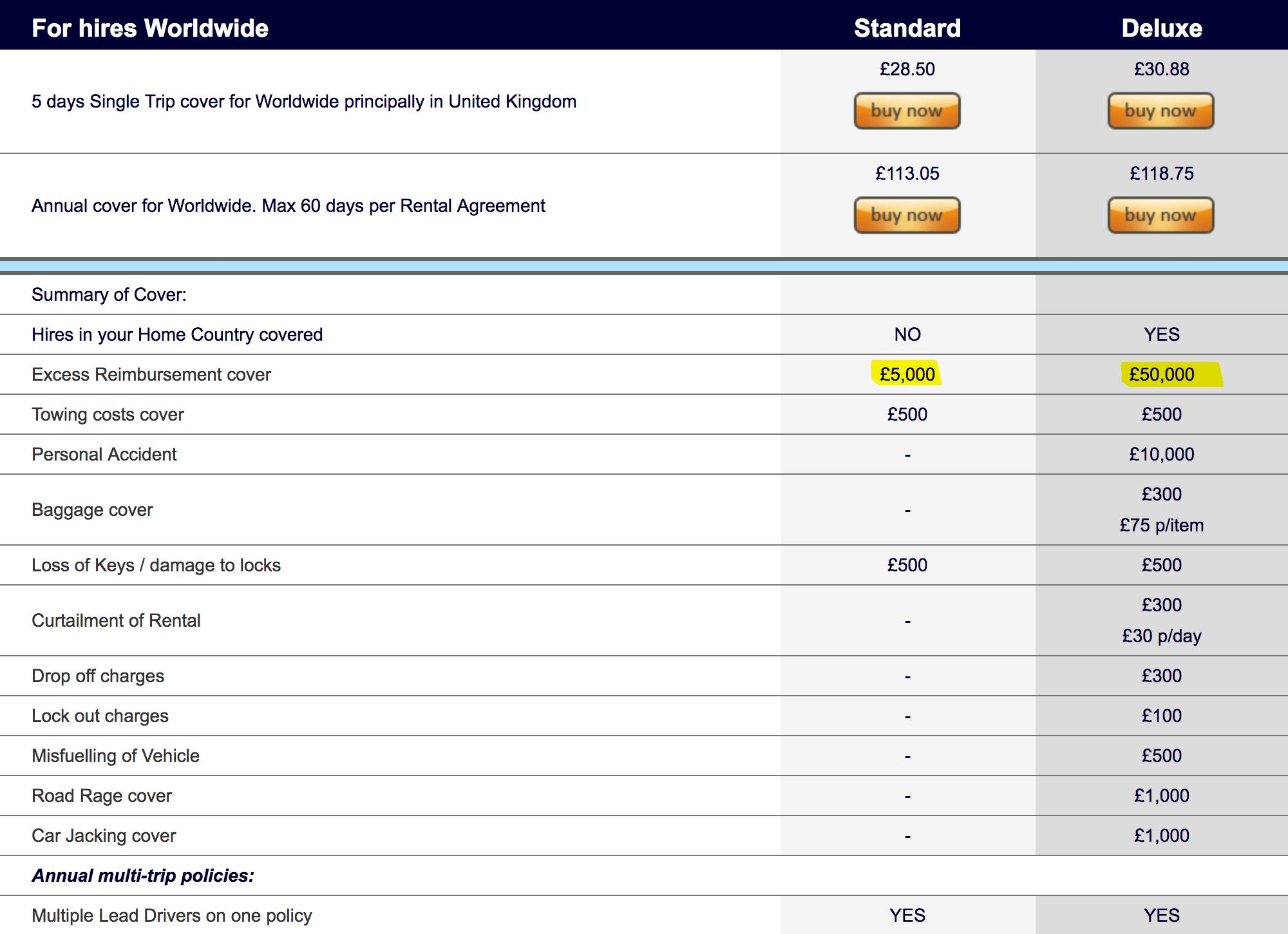 Тарифы дополнительной страховки на 5 дней. В «Стандарте» возмещают 5000£ (435 000 р.), в «Делюксе» 50 000£ (4 350 000 р.). Разница между ними — 2£ (175 р.)
