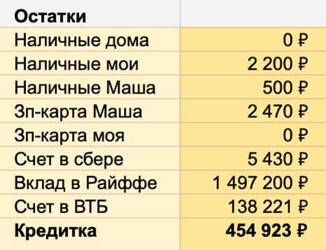 Заполненный блок «Остатки» при планировании бюджета на май 2019. Баланс по кредитке выделен жирным. Если у вас нет кредитки, можно просто удалить эту строку