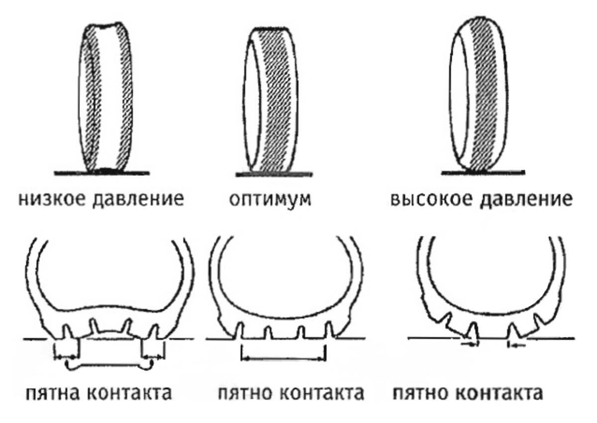Пятно контакта — это часть шины, которая касается дороги. Рекомендуемое давление в шинах обеспечивает оптимальное пятно контакта с дорогой. Это экономит топливо и снижает износ шин