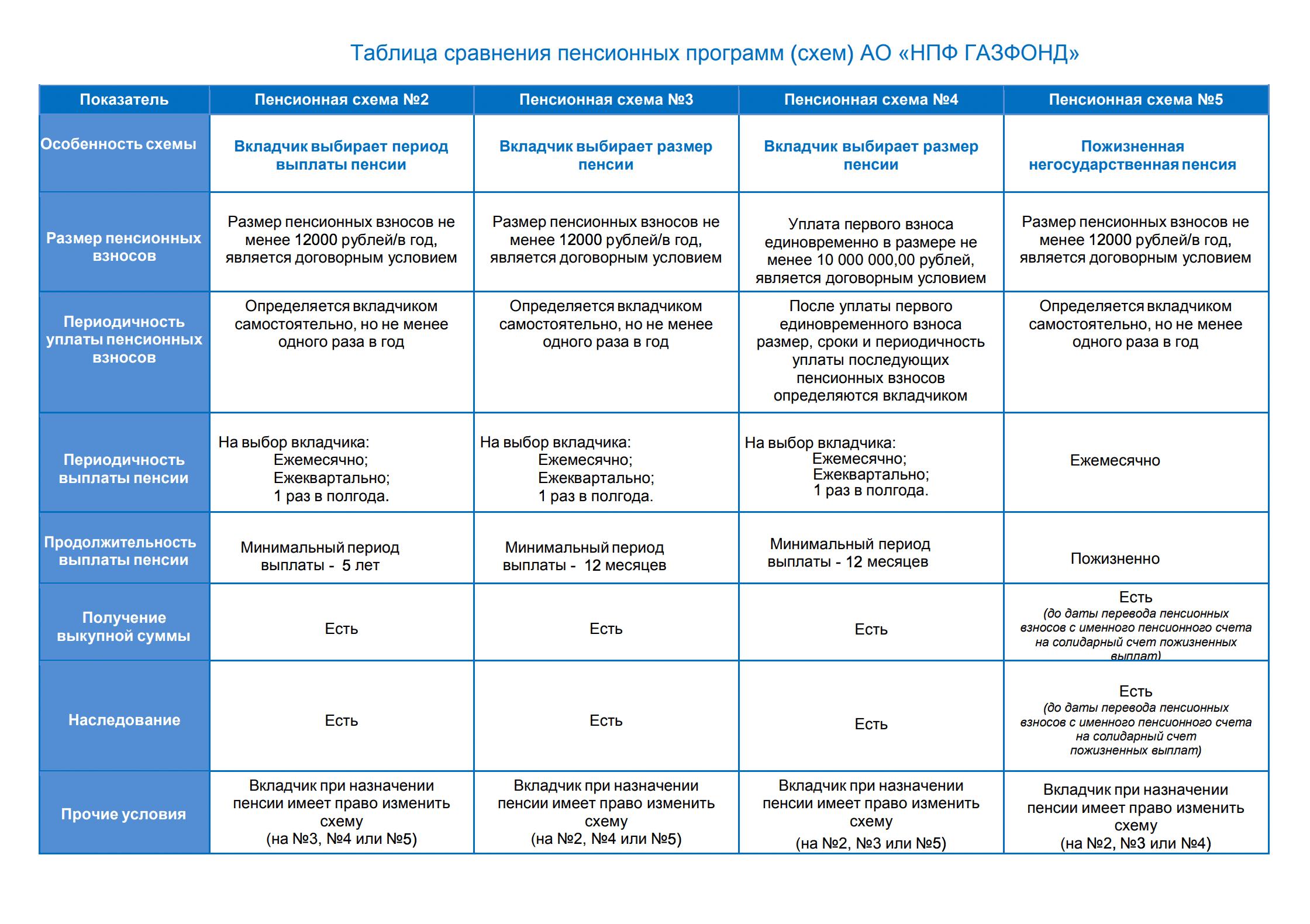 Пенсионные схемы у каждого фонда со своими нюансами. Этот НПФ предлагает пять вариантов НПО