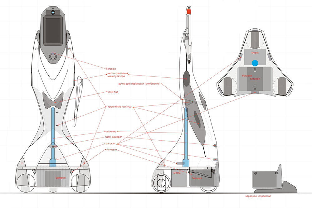 Принципиальное устройство робота телеприсутствия. Одна из забавных деталей, которую не удалось реализовать, — вращающиеся руки, «чтобы нажимать кнопки в лифте и давать бодрящий подзатыльник разленившимся сотрудникам» (на фронтальной проекции — справа). На каждом этапе отладки вносили десятки изменений в конструкцию