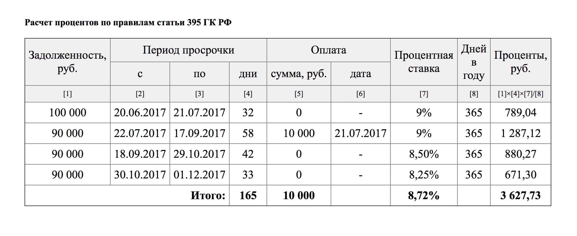 Пример расчета процентов по ст. 395. Сумма основного долга — 100 000<span class=ruble