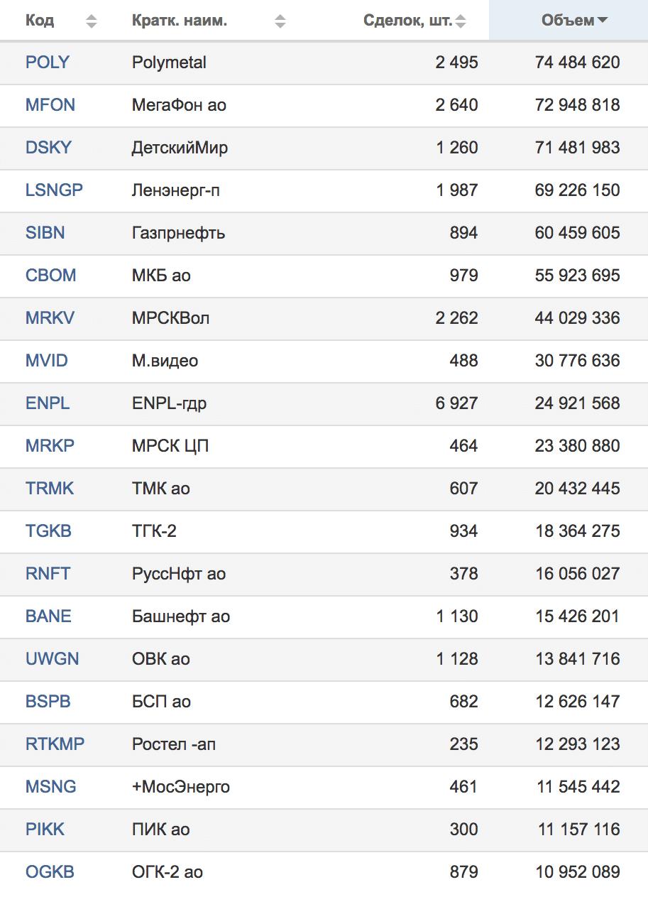 Результаты торгов Московской биржи от 25.05.2018 — компании, занимающие с 41 по 60 места по обороту в рублях. Источник: Московская биржа