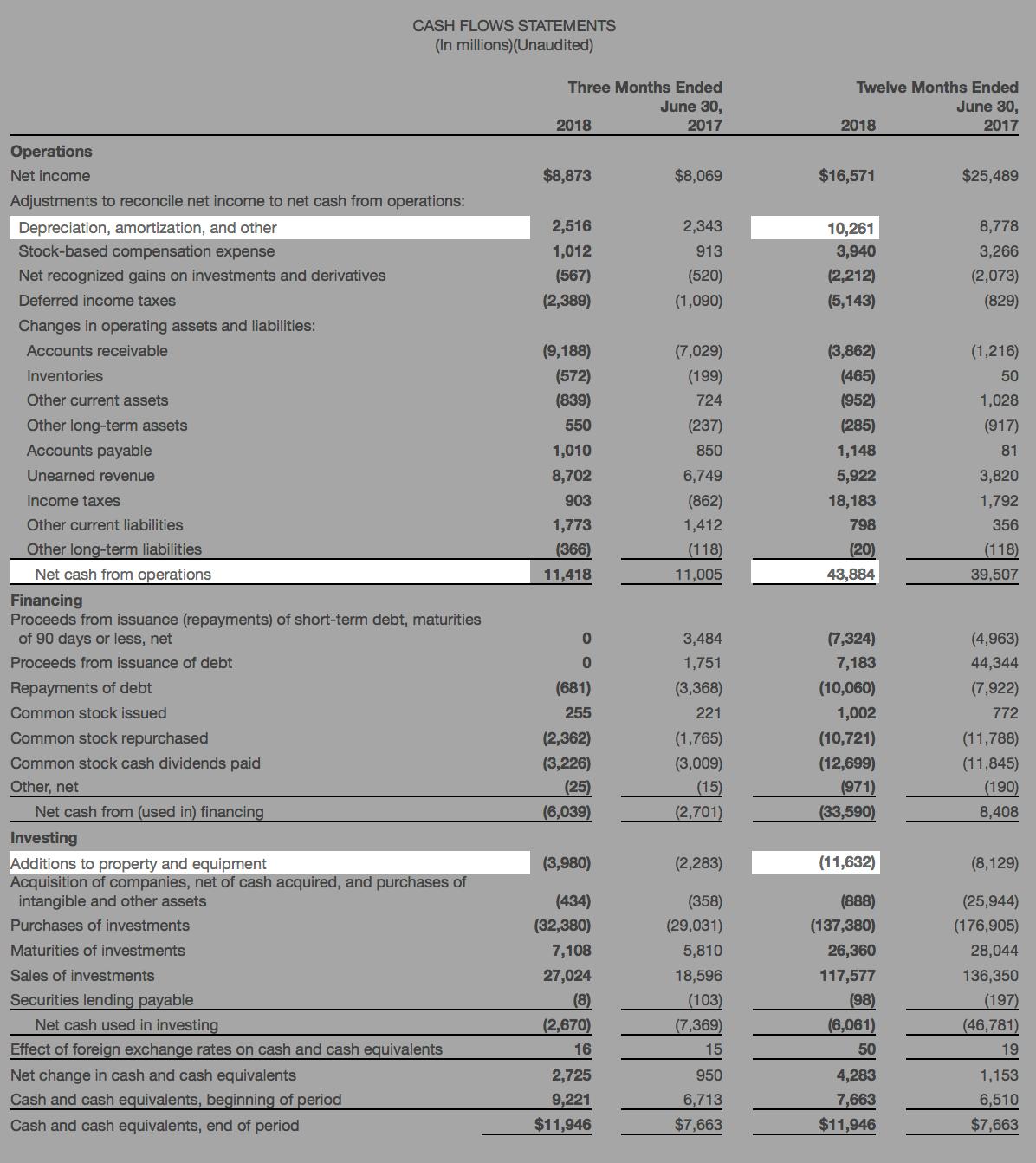 Отчет о движении денежных средств Microsoft за 2018финансовый год