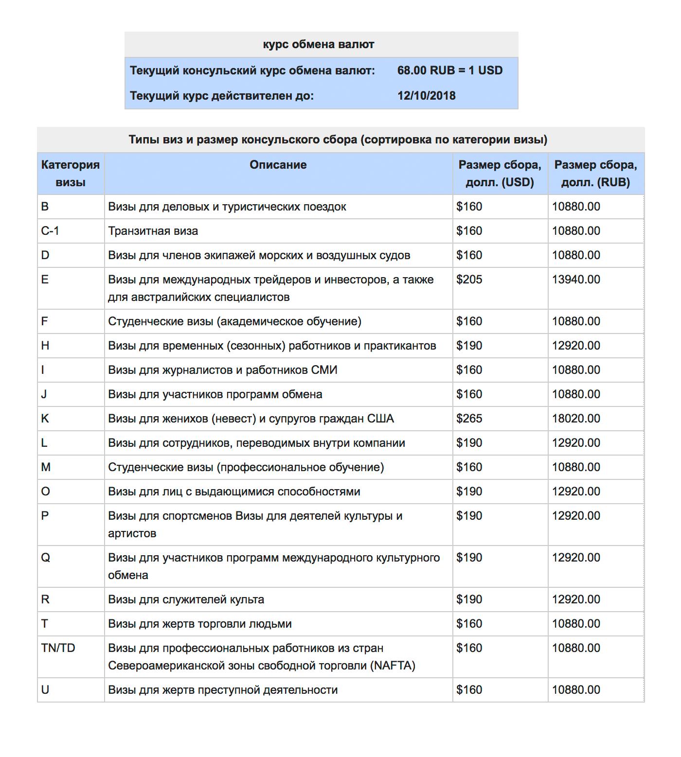 Стоимость пошлин для всех типов виз
