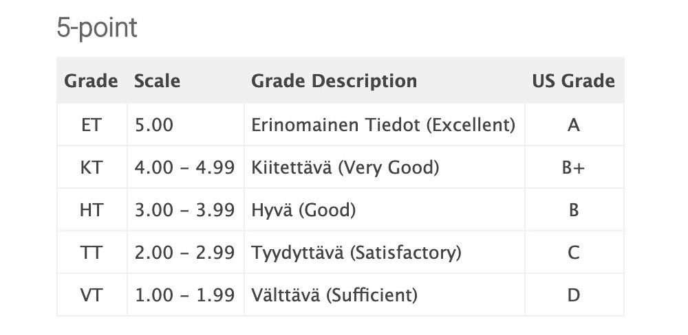 Пятибалльная система оценок для высшего образования в Финляндии