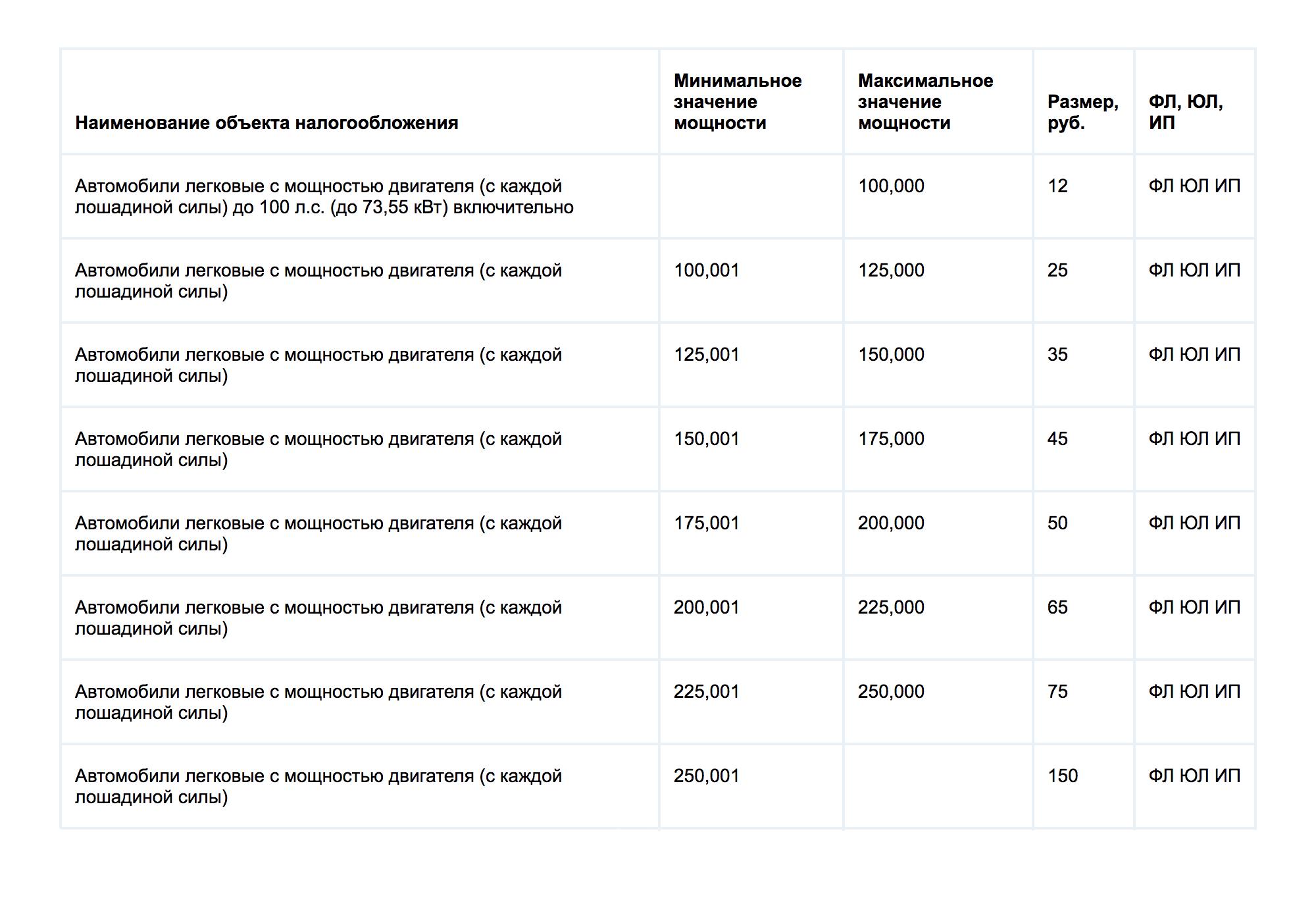 Ставки транспортного налога в 2017 году для легковых автомобилей в Москве