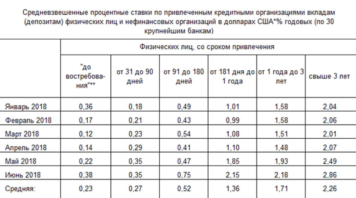 За 2018 год средняя ставка по долларовым депозитам на срок от 3 лет по 30 крупнейшим банкам России составляет 2,26%. Доходность к погашению рассмотренных выпусков еврооблигаций варьируется от 4,5 до 6% годовых — в 2—2,5 раза выше