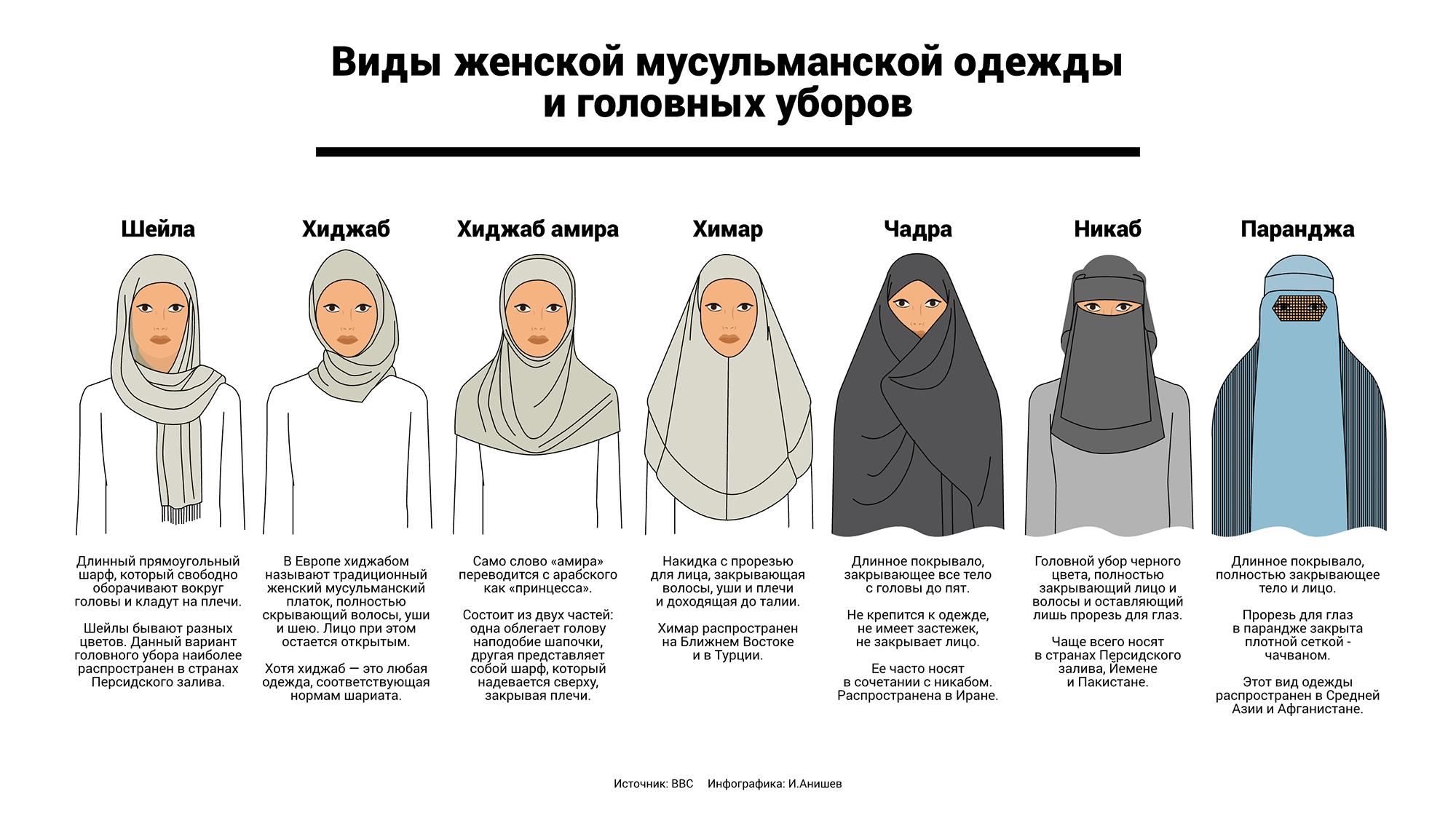 Я ношу первый вариант. Последние два типа в Иране не встречаются. Источник:BBCNewsРусскаяСлужба
