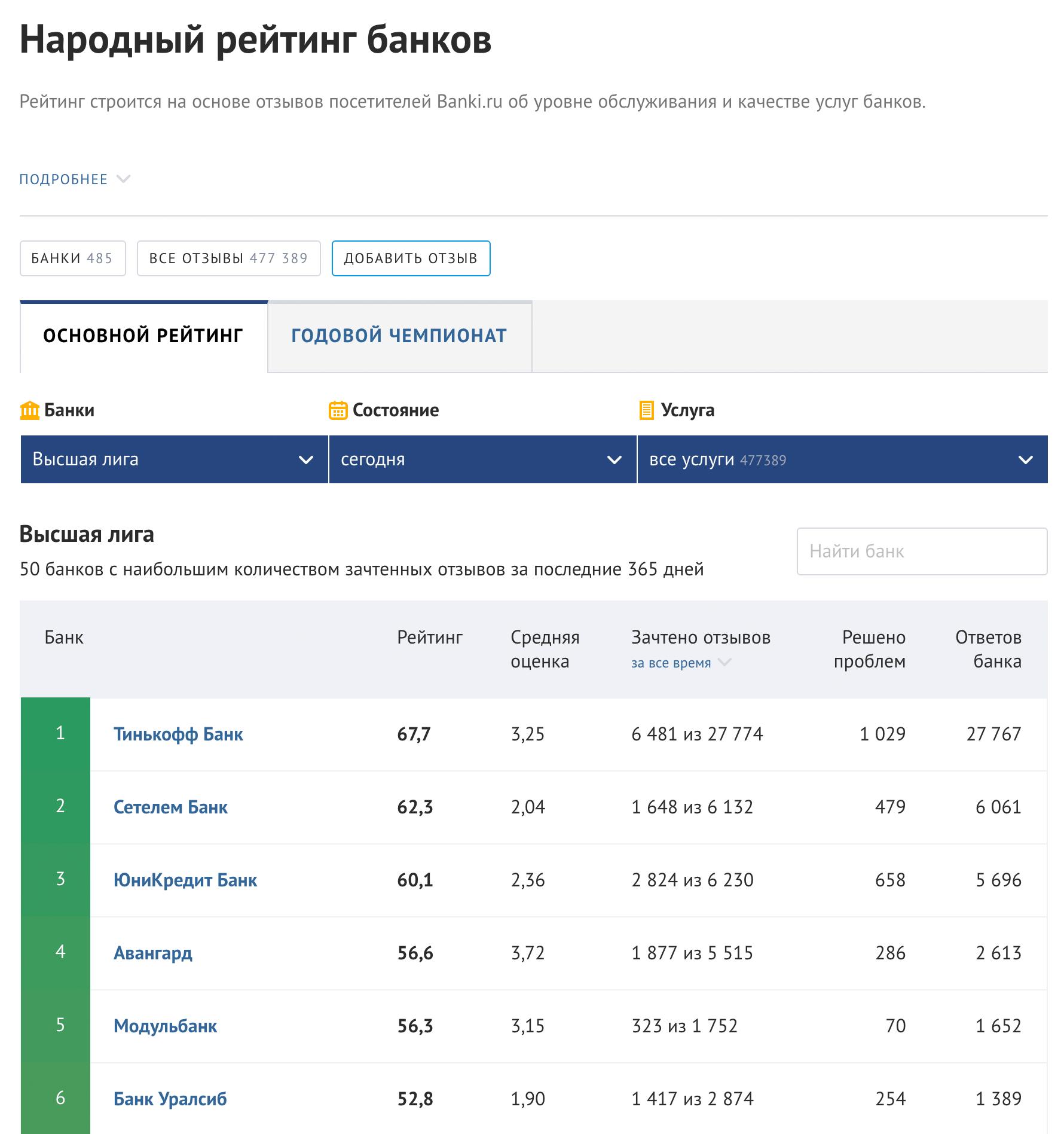 Тинькофф-банк на первом месте в народном рейтинге по отзывам на «Банках-ру». Этот скриншот мы сделали в феврале 2019года, если что-то поменяется — обновим