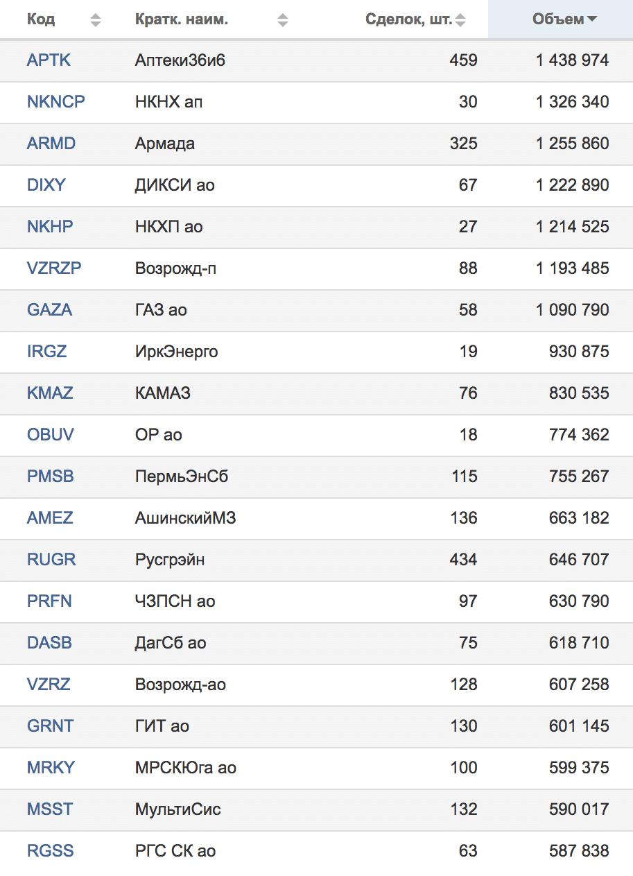 Результаты торгов Московской биржи от 25.05.2018 — компании, занимающие со 101 по 120 места по обороту в рублях. Источник: Московская биржа