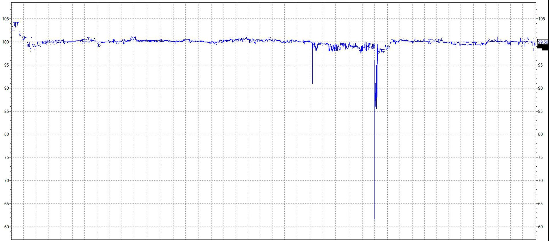 Котировки облигации БинбанкБ07 с апреля 2016 по август 2018 — редкий пример спасения. Источник: терминал QUIK
