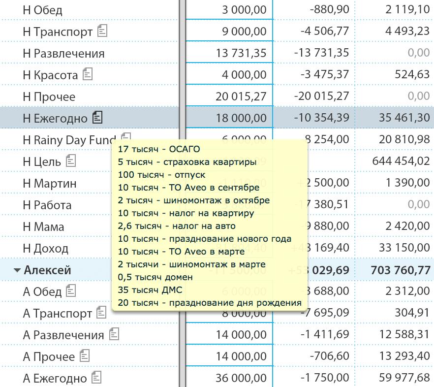 Мои ежегодные траты — 216 тысяч. У мужа немного другие цифры, но траты примерно те же: он тоже откладывает на Новый год, отпуск, ДМС