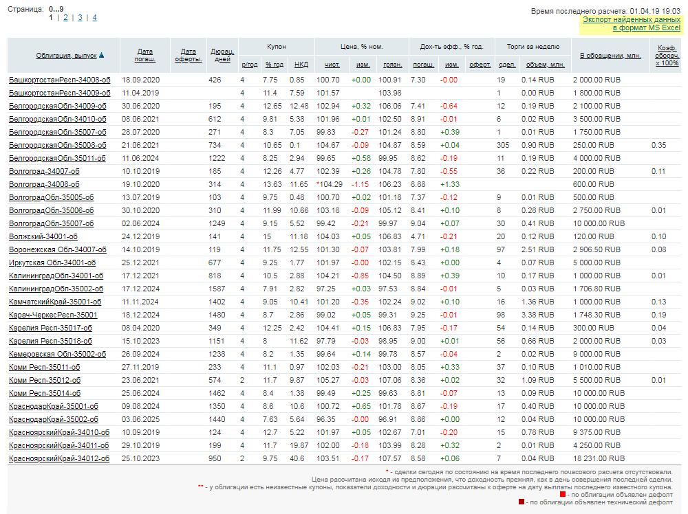 В нижней части экрана сформируется таблица с облигациями по заданным параметрам