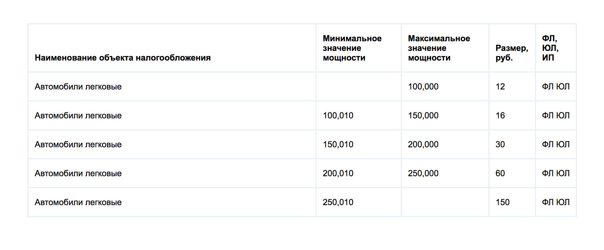 В Хабаровском крае в 2017 году другое разделение по мощности и другие ставки