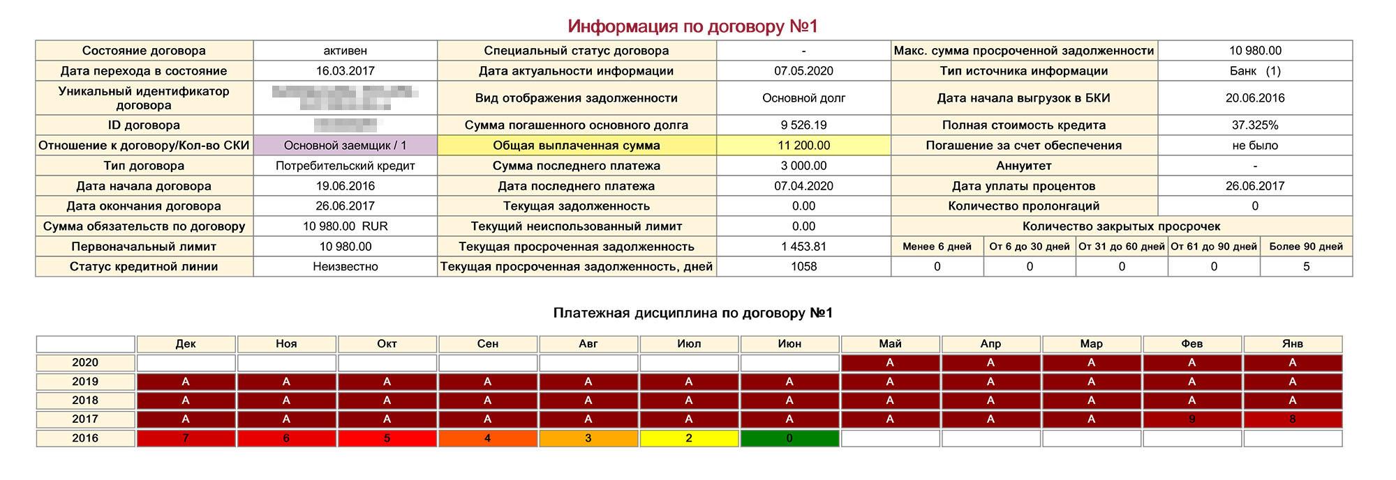 В отчете «Эквифакс» было видно, что банк вовремя отчитывается о платежах Марии. В апреле в графе «Общая выплаченная сумма» было указано 11 200<span class=ruble>Р</span>
