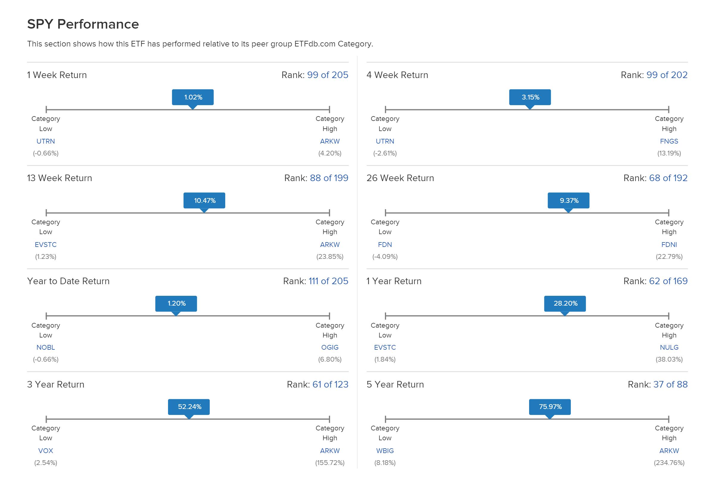 Так Etfdb показывает доходность фонда SPY, отслеживающего индекс S&P;500. По каждому отрезку времени есть сравнение с другими фондами тойже категории