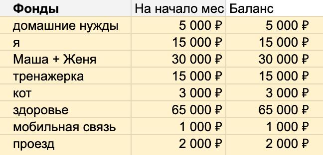 Регулярные фонды при планировании бюджета на май 2019