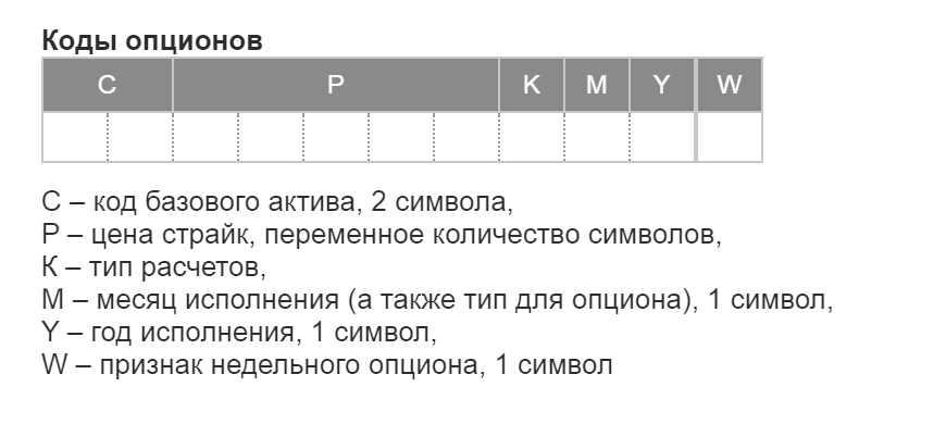 Структура кода опциона