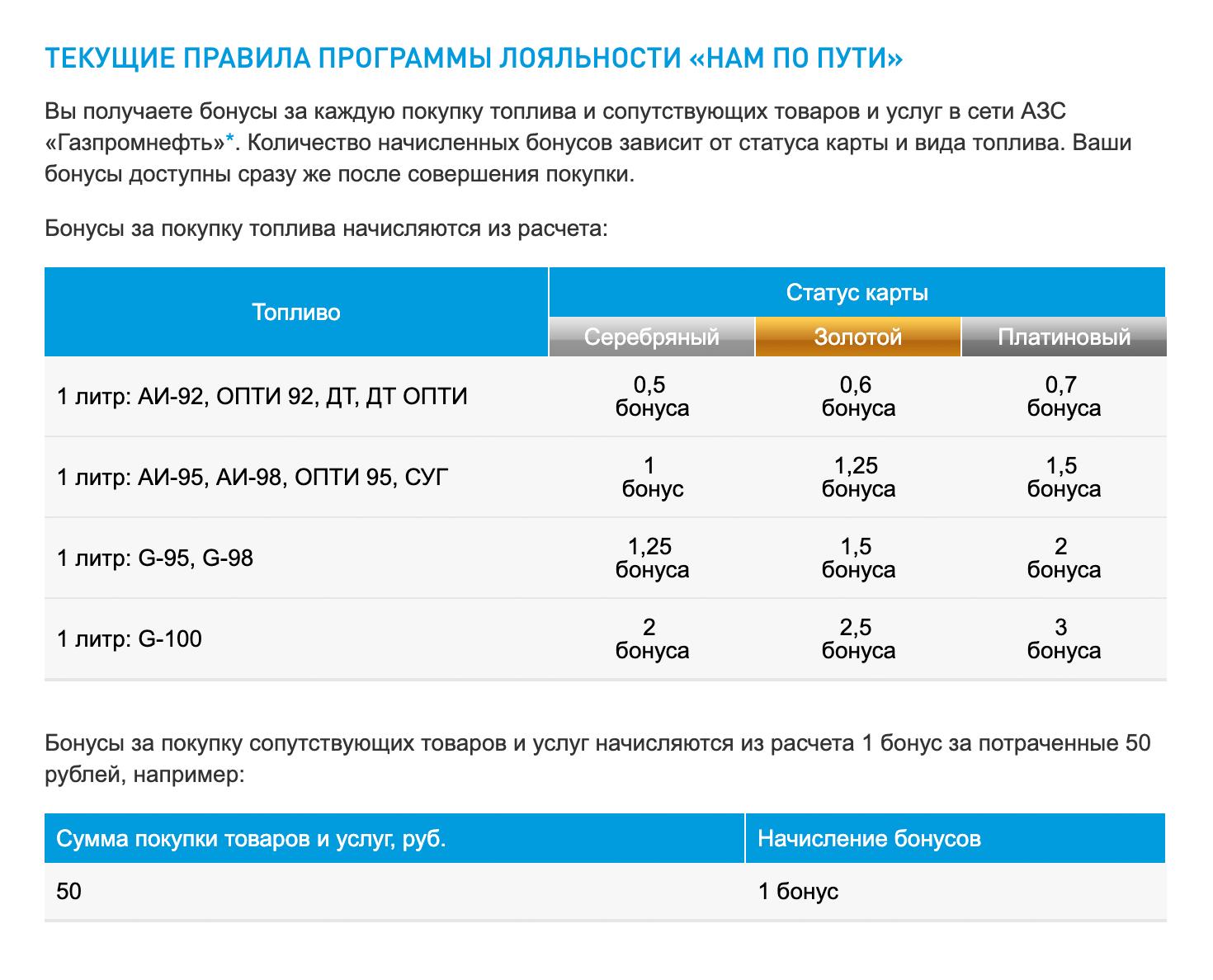 «Газпромнефть» начисляет бонусы в зависимости от статуса карты и вида топлива. Если купить на АЗС любые другие товары, кроме бензина, то за каждые потраченные 50<span class=ruble>Р</span> начислят 1 бонус