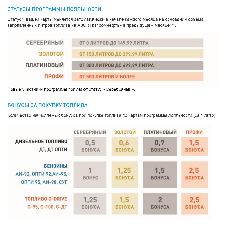 Программа лояльности «Газпромнефти» в2020году